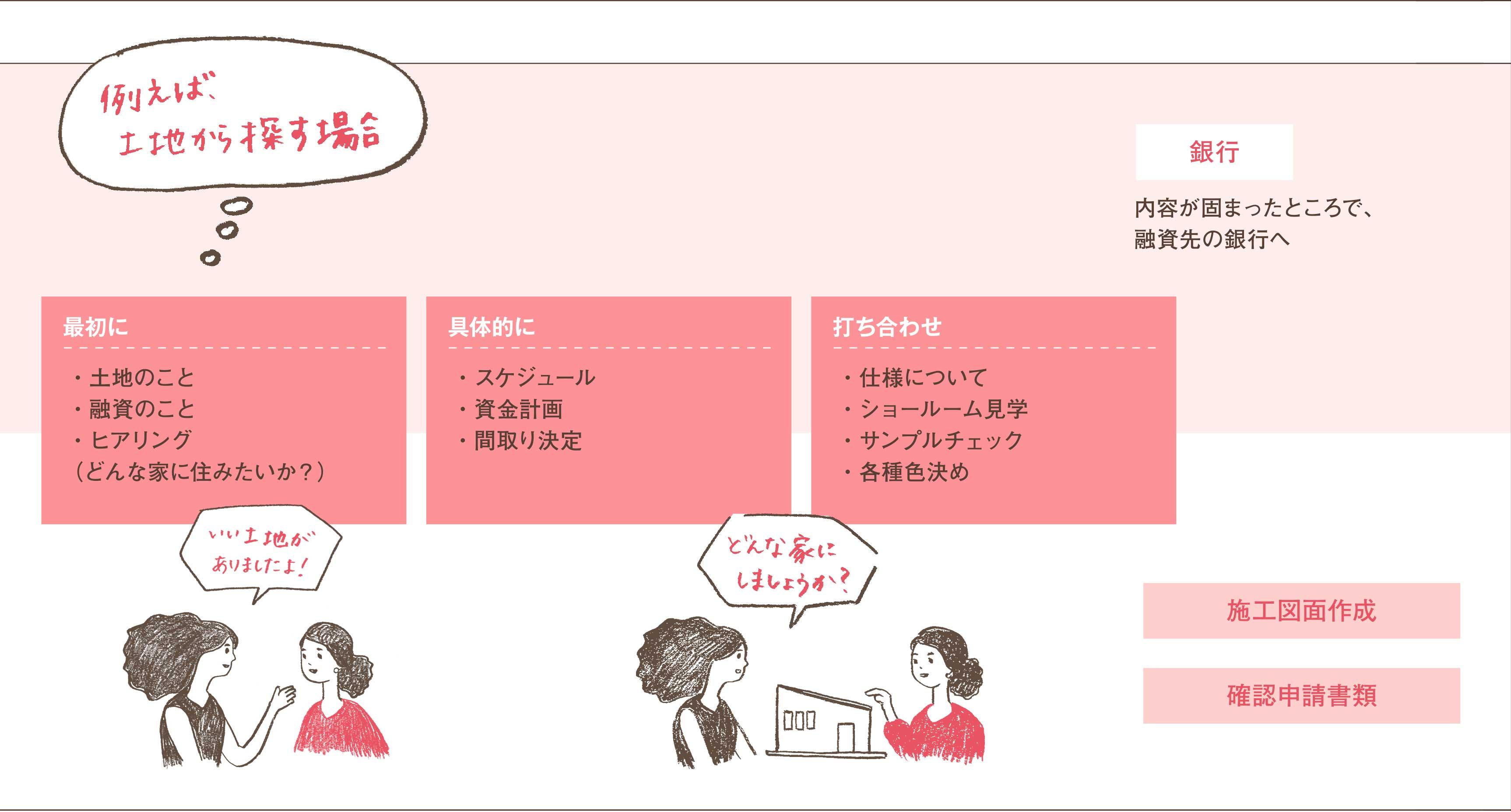 3.工事請負契約(無料サービス)