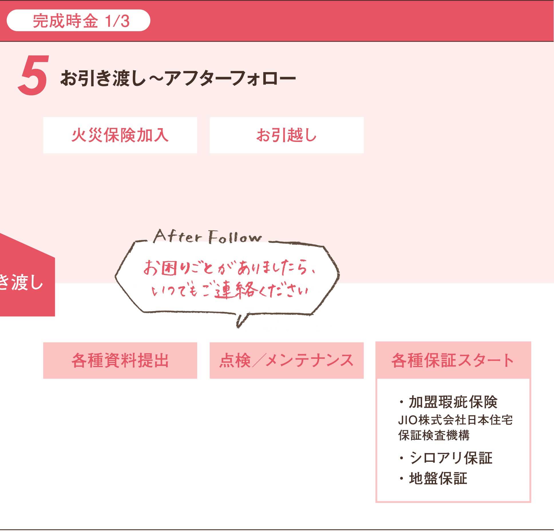 5.お引き渡し〜アフターフォロー - 完成時金1/3